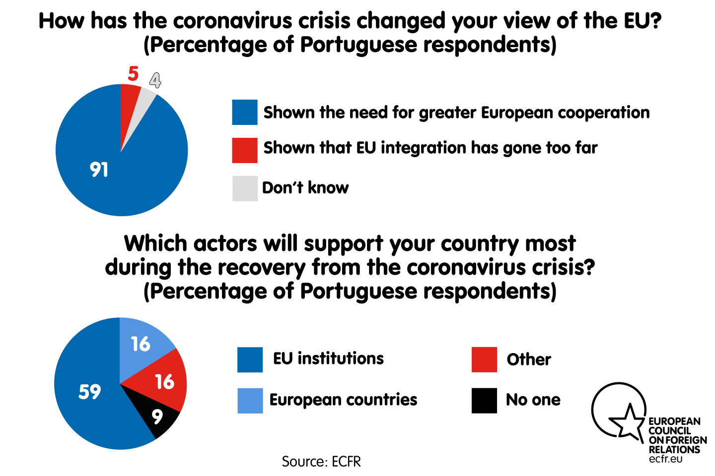 Has the coronavirus crisis changed your view of the EU? Which actors will support your country most during the recovery?