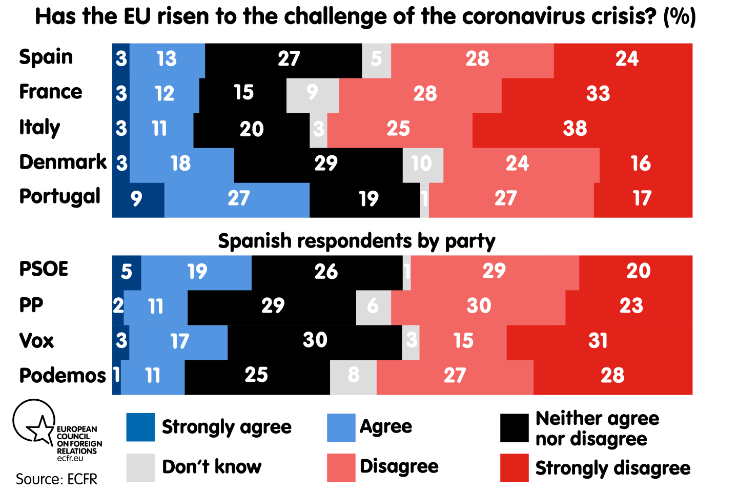 Has the EU risen to the challenge of the coronavirus crisis? By country and in Spain by party