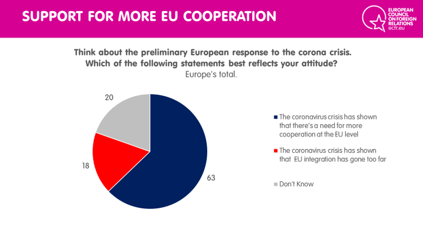 Support for more EU cooperation
