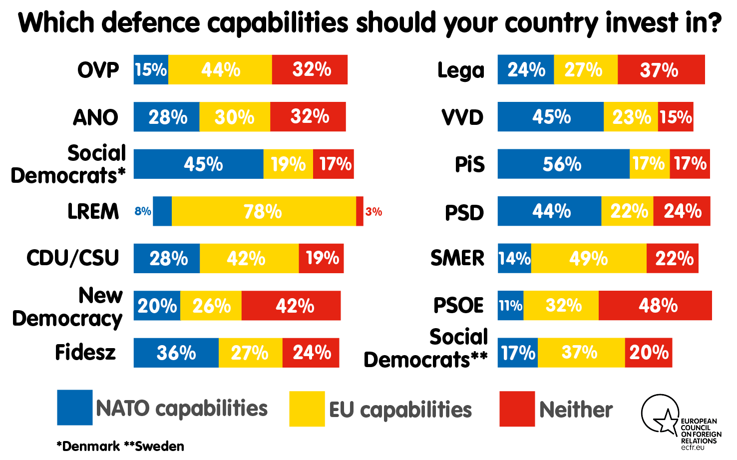 Which defence capabilities should your country invest in?