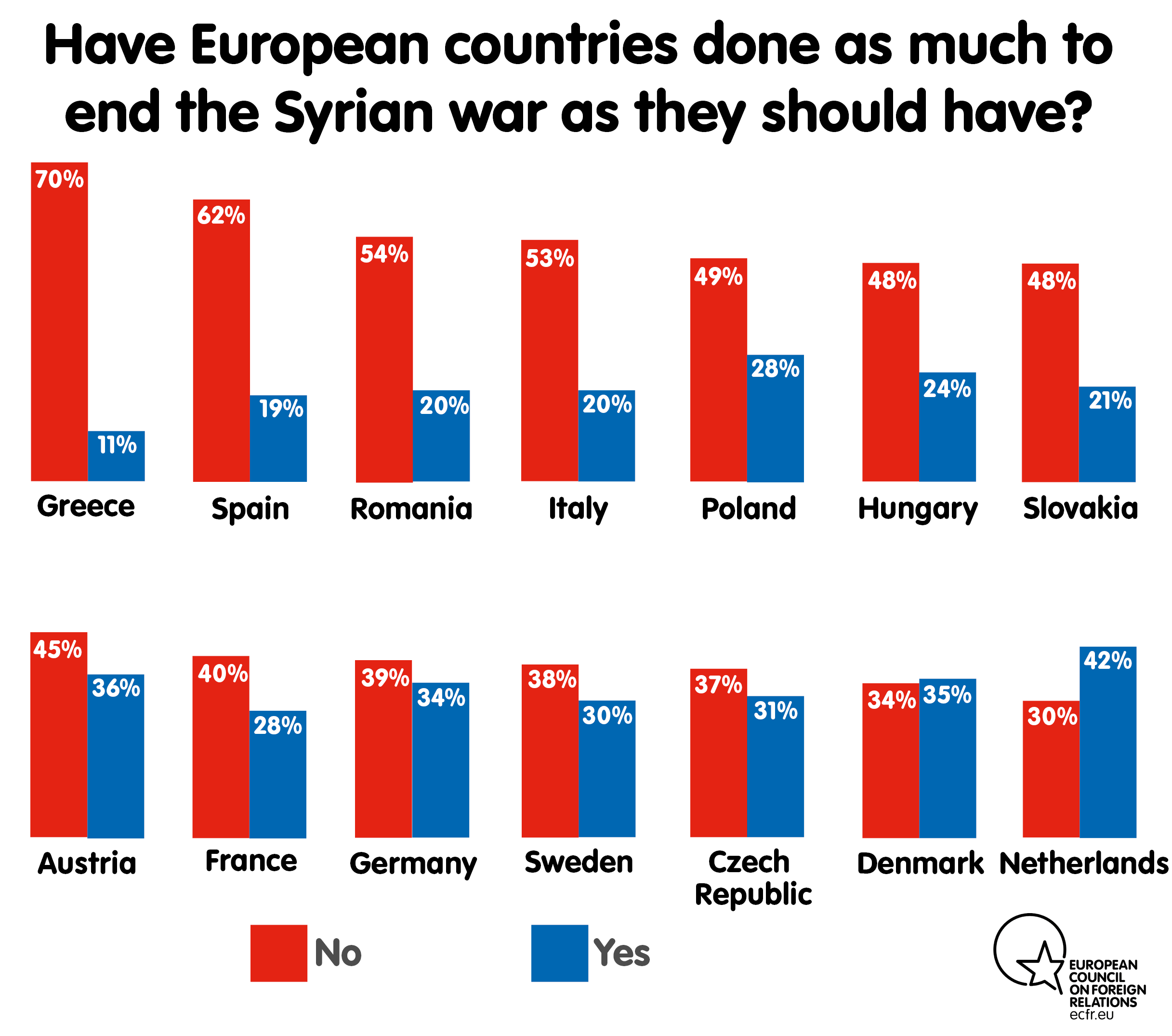 Have European countries done as much to end the Syrian war as they should have?