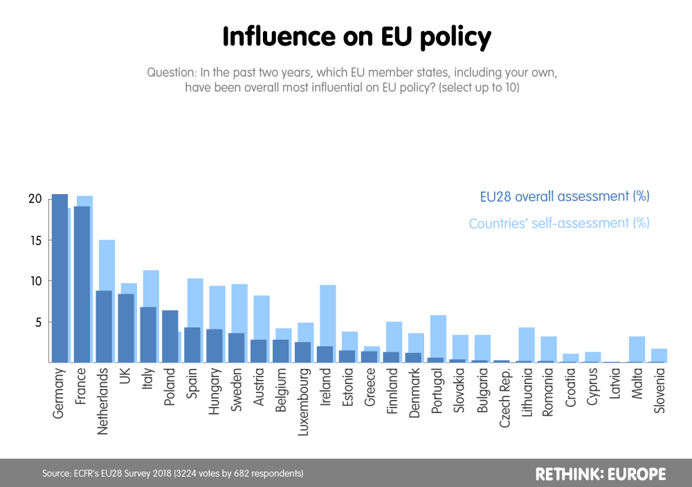 Influence on EU policy