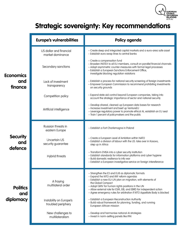 Strategic sovereignty: key recommendations