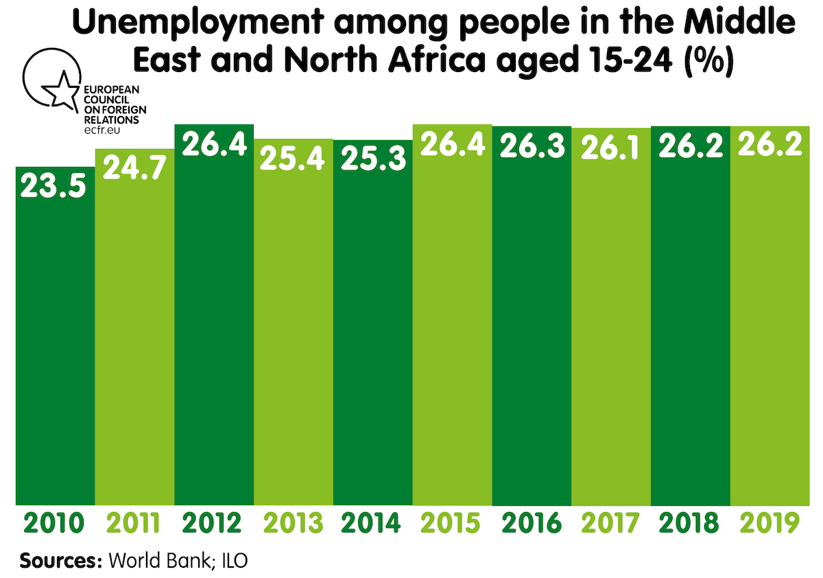 Unemployment among people in the Middle East and North Africa aged 15-24 (%)
