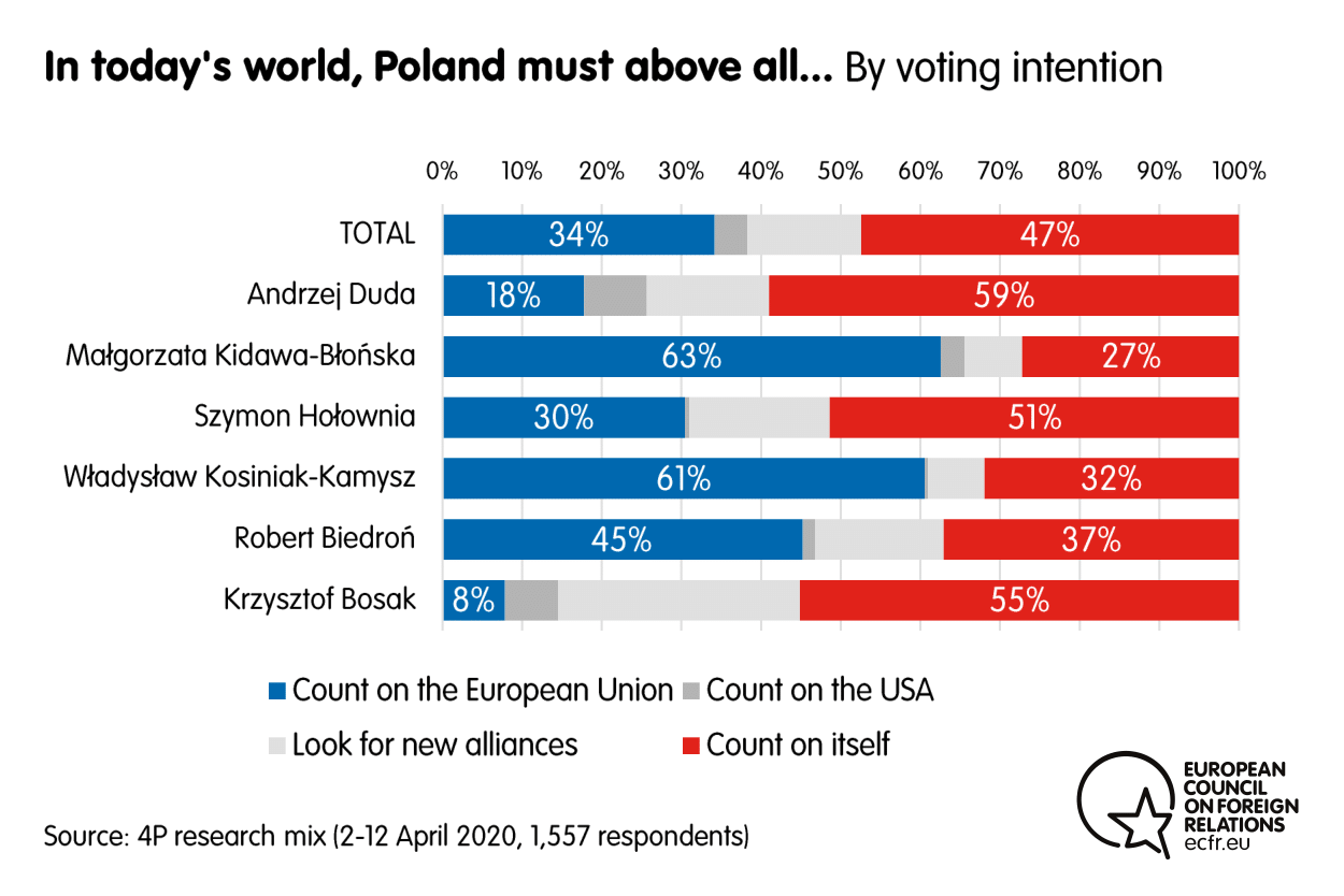 Results from the ECFR poll on whether Poland should count on the EU, the USA, on itself or look for new alliances
