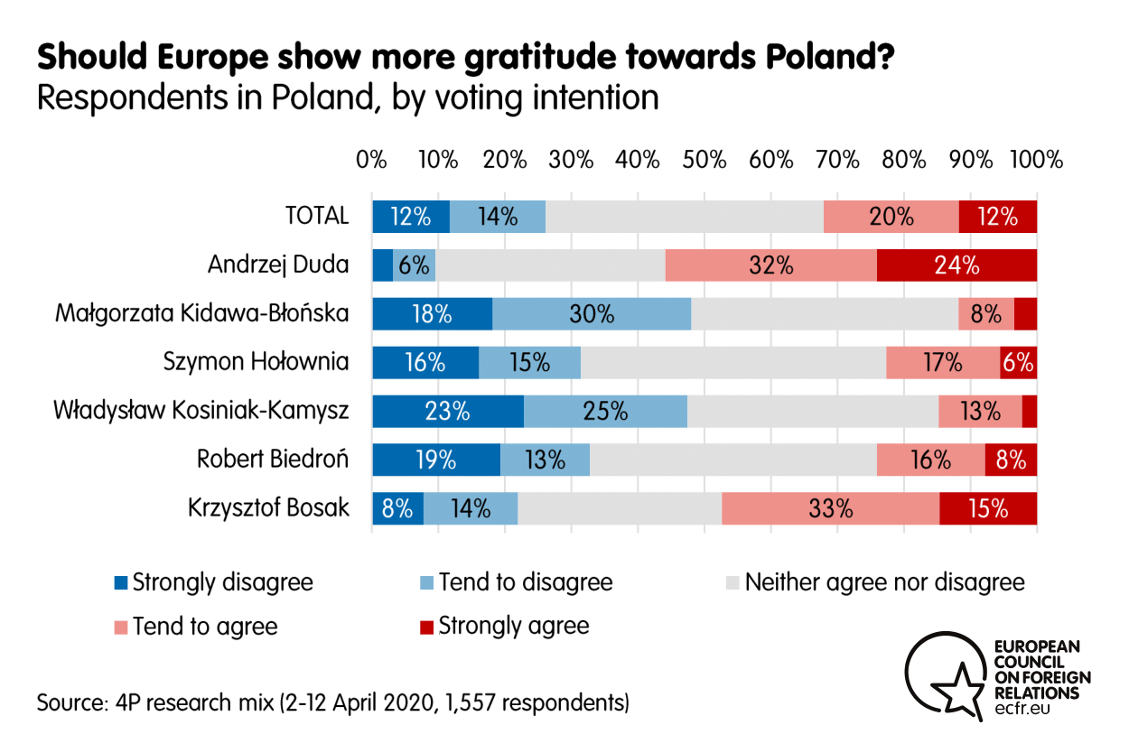 Results from the ECFR poll on whether Europe should show more gratitude towards Poland