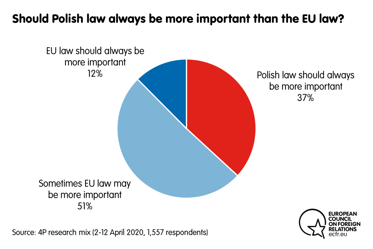Results from the ECFR poll on whether Polish law should be more important than EU law