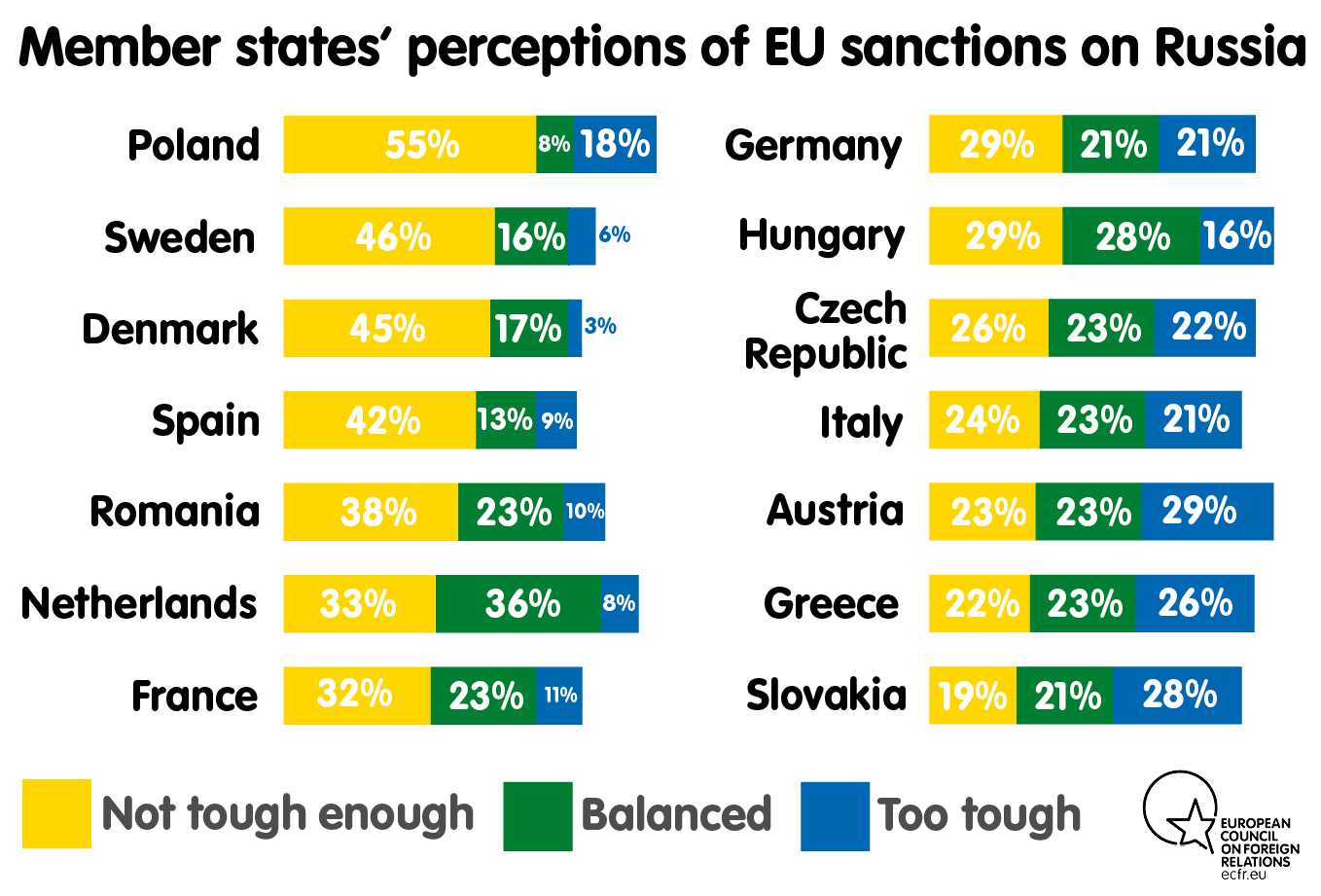Member state's perceptions of EU sanctions on Russia