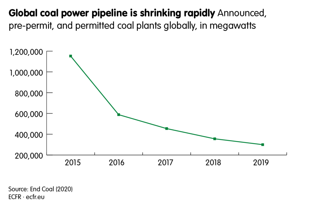 Announced, pre-permit, and permitted coal plants globally, in megawatts. The chart shows that the global coal power pipeline is shrinking rapidly, from almost 1.2 million in 2015 to less than 400,000 in 2019.