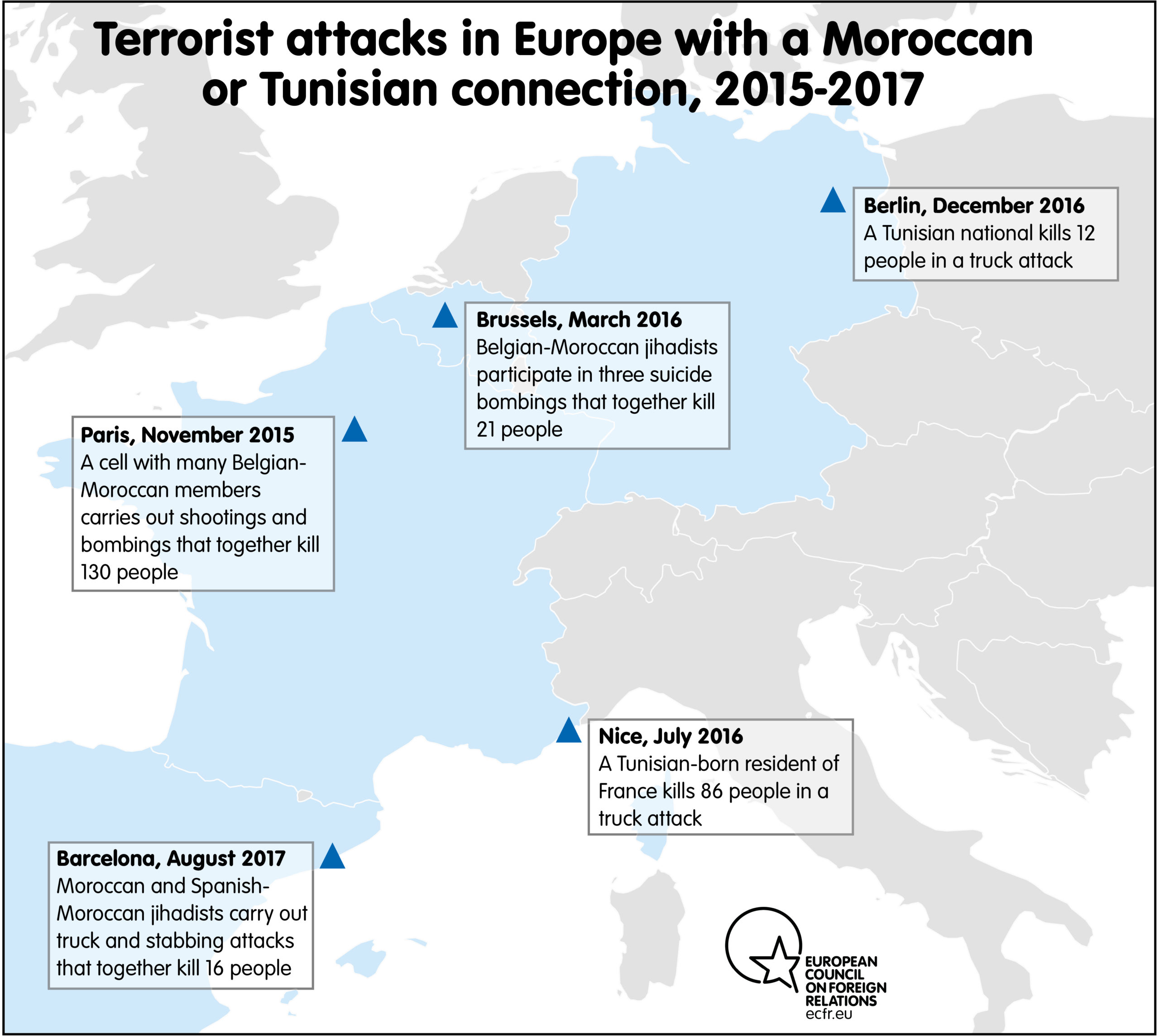 Terrorist attacks in Europe with a Moroccan or Tunisian connection