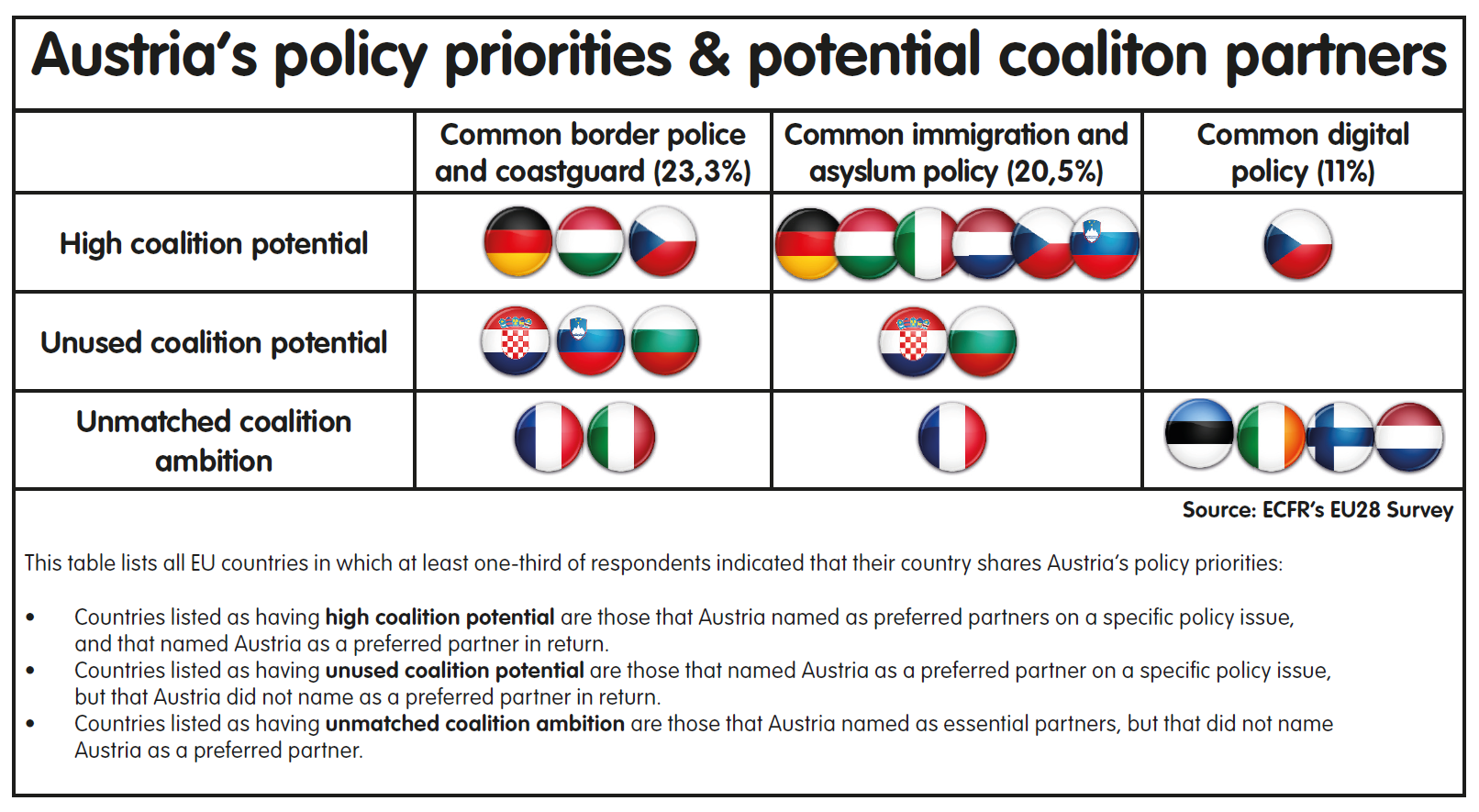 Table Austria's policy priorities