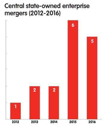 Central state-owned enterprise mergers (2012-2016)
