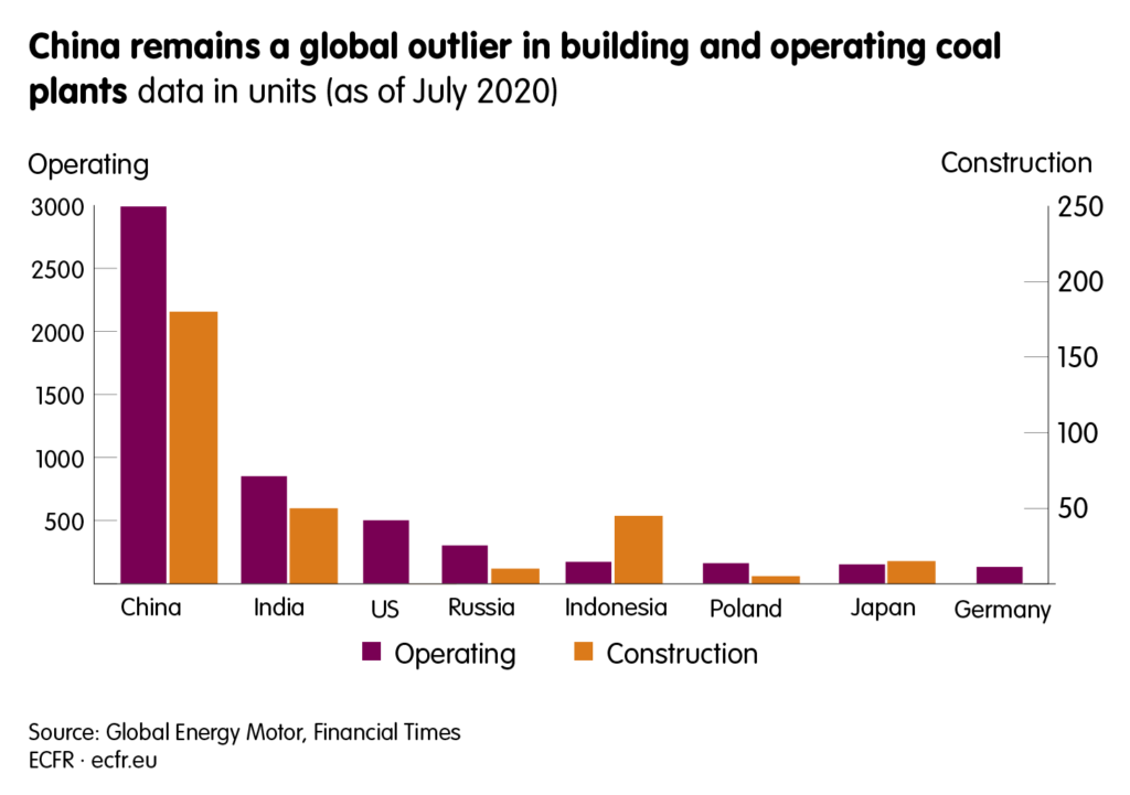 Coal plants that are operating or and under construction. China remains a global outlier.