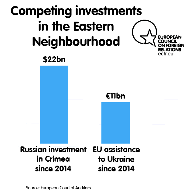 Competing investments in the Eastern Neighbourhood