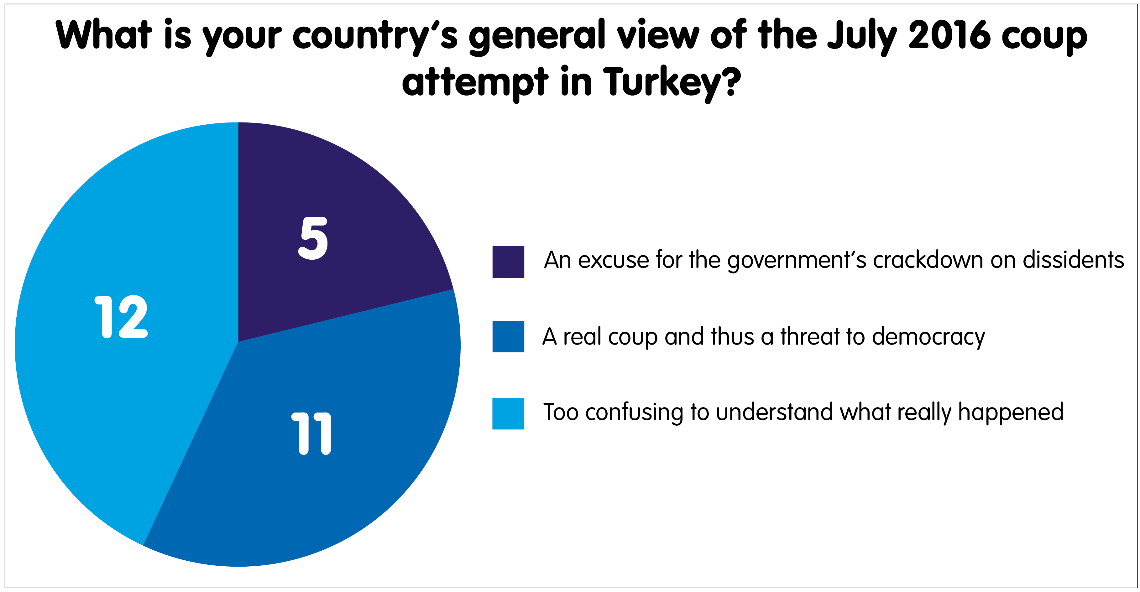 EU view on Turkey's coup attempt