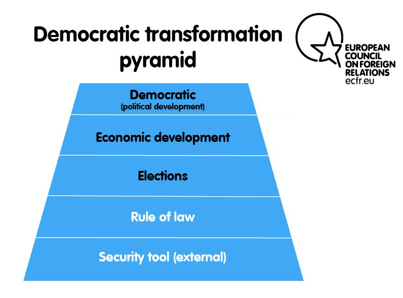 Democratic transformation pyramid