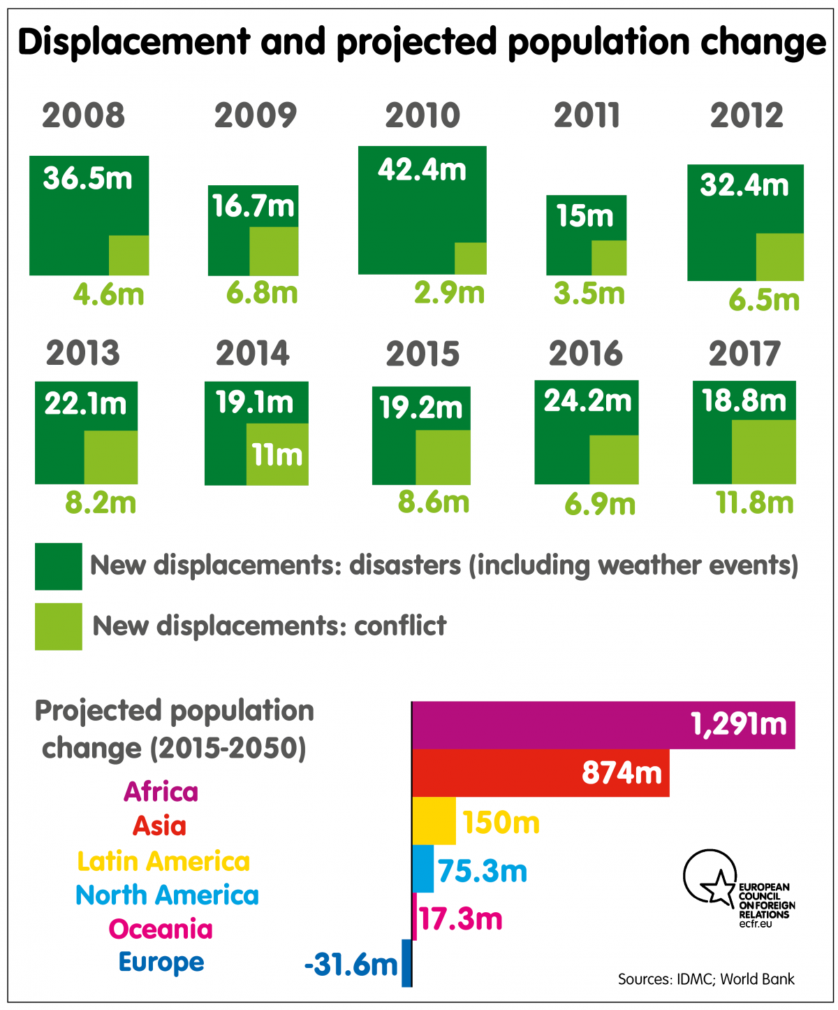 Displacement and projected population change