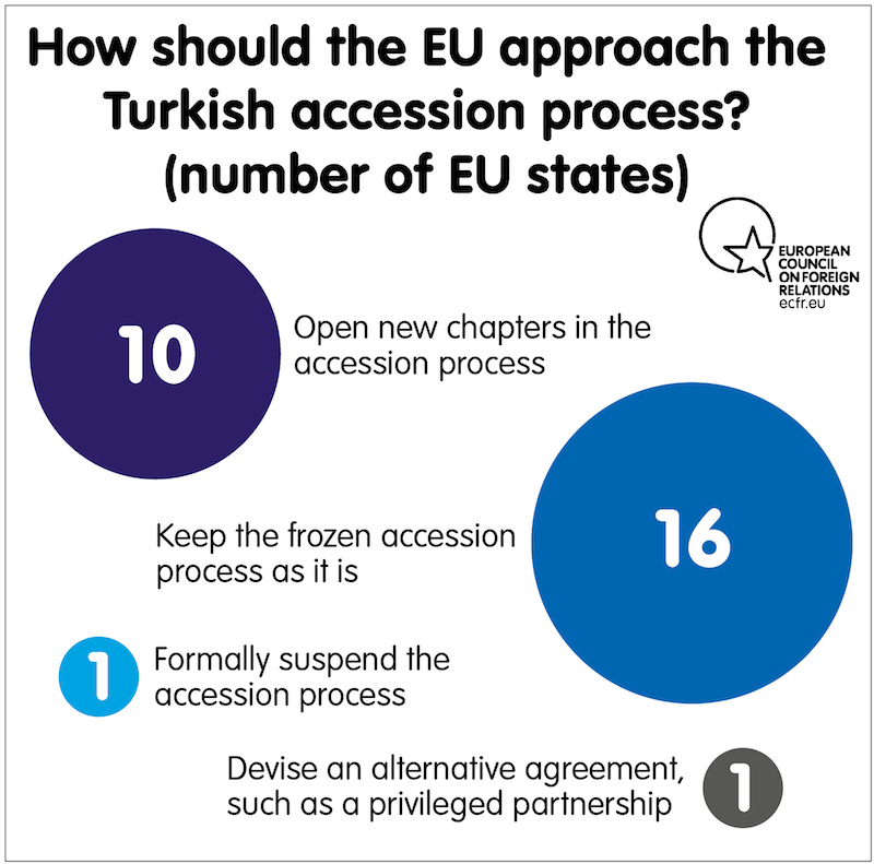 EU approach to Turkey accession process