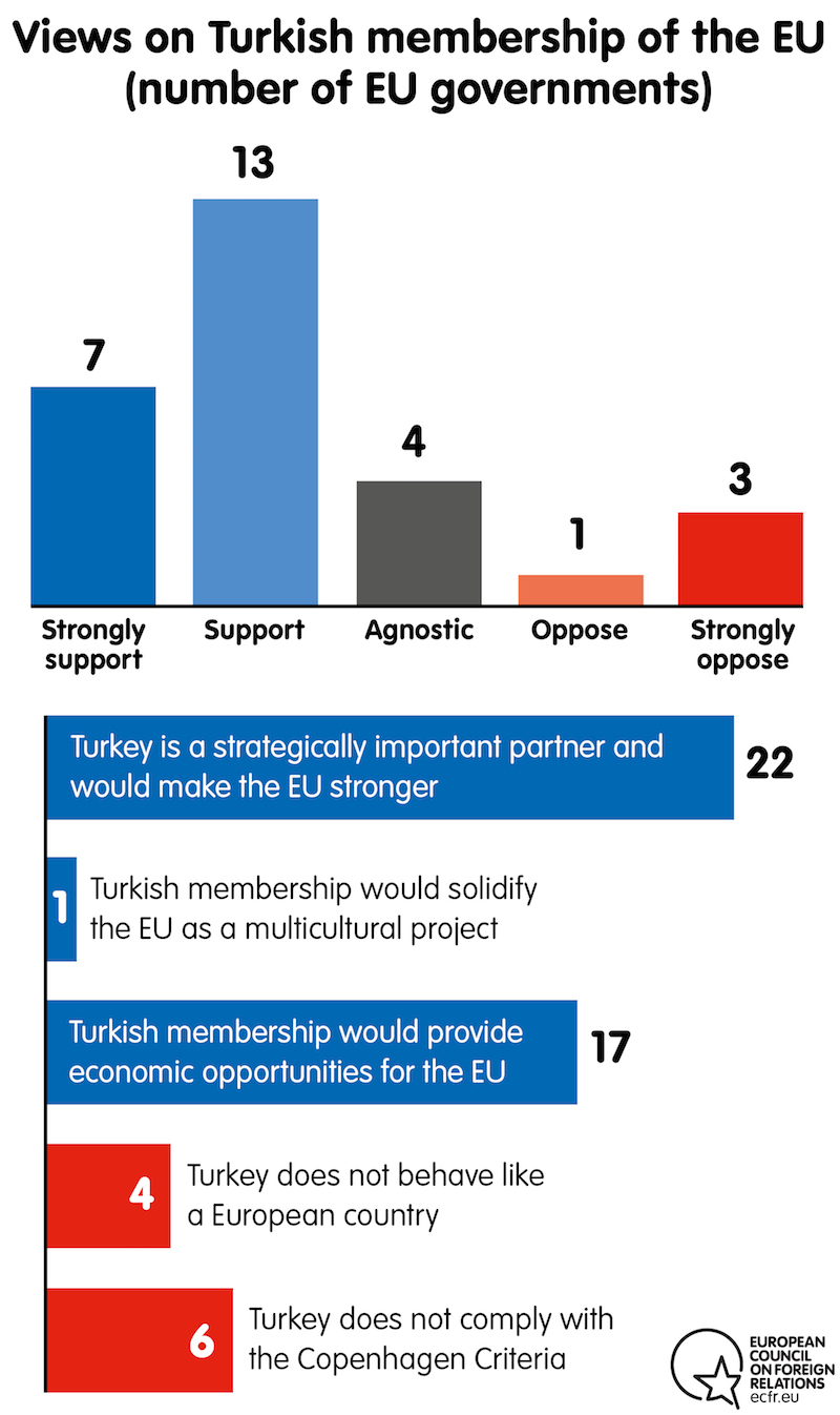 Views on Turkish membership of the EU (number of EU governments)