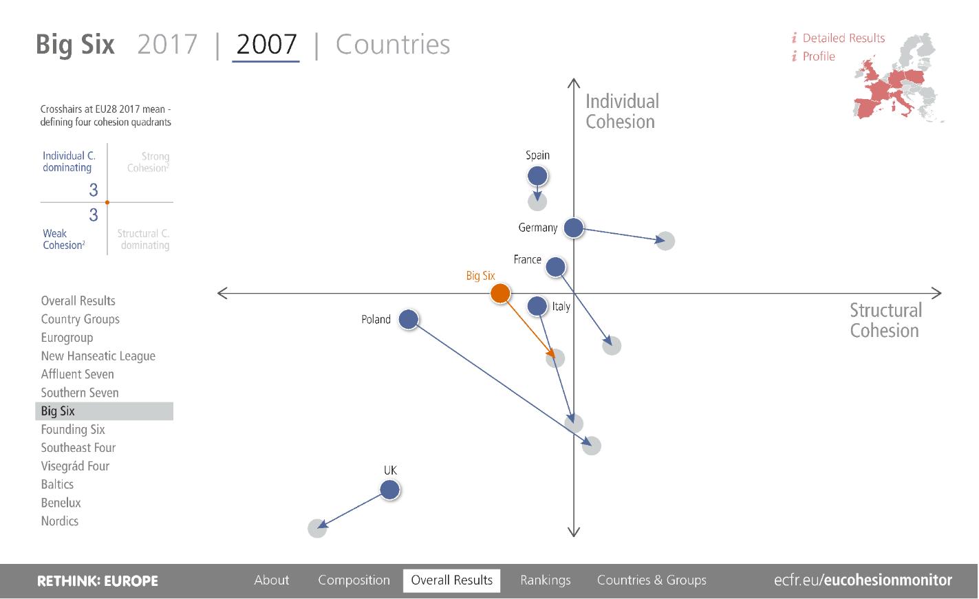 EU Cohesion Monitor trajectory