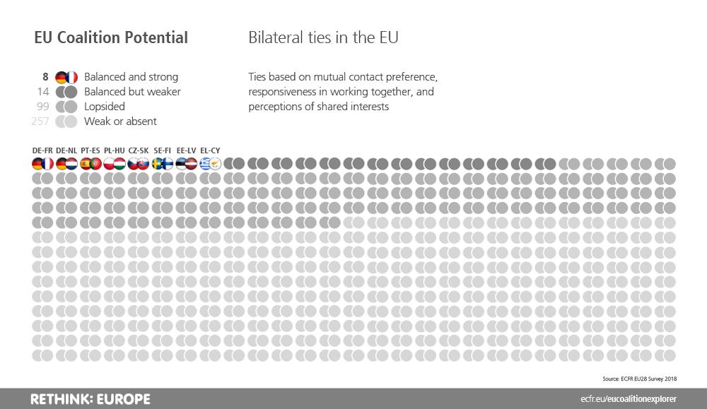EU bilateral ties
