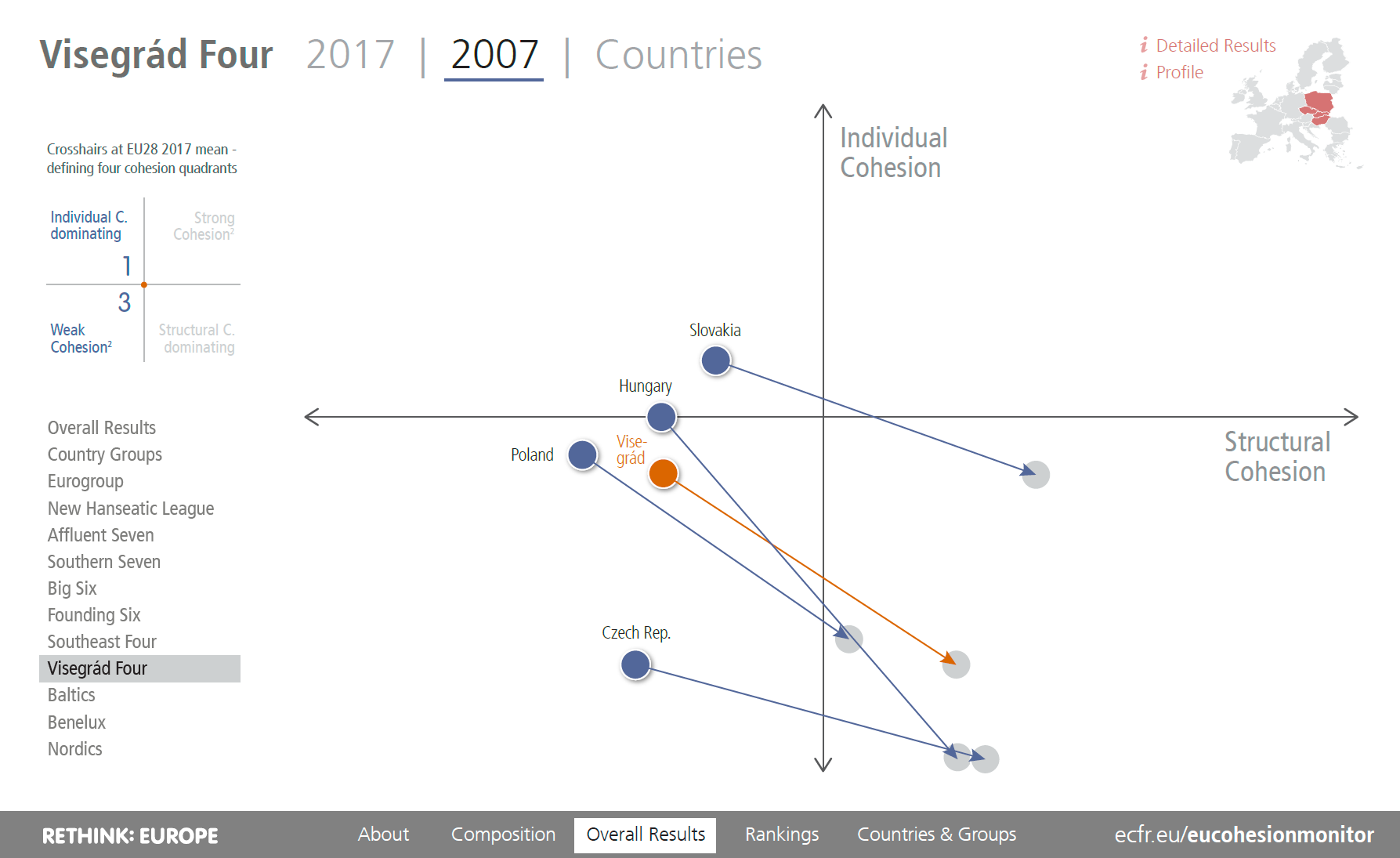 EU Cohesion Monitor Trajectory Visegrad Four