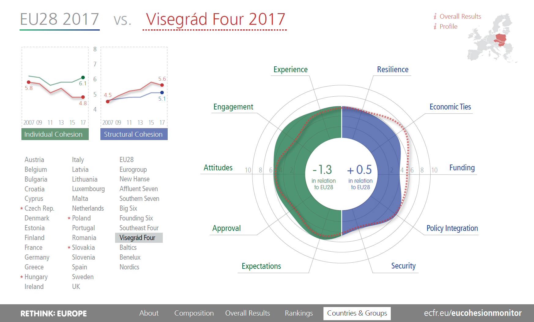 EU Cohesion Monitor Visegrad Group