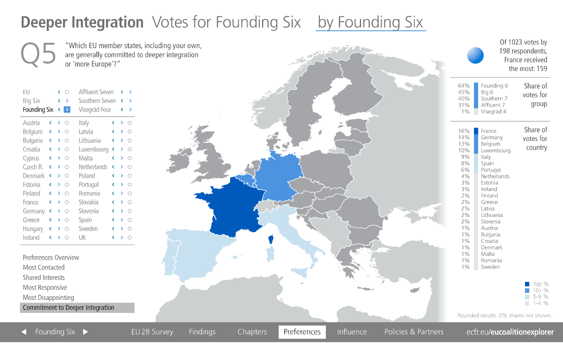 Committed to deeper EU integration EU Founding six