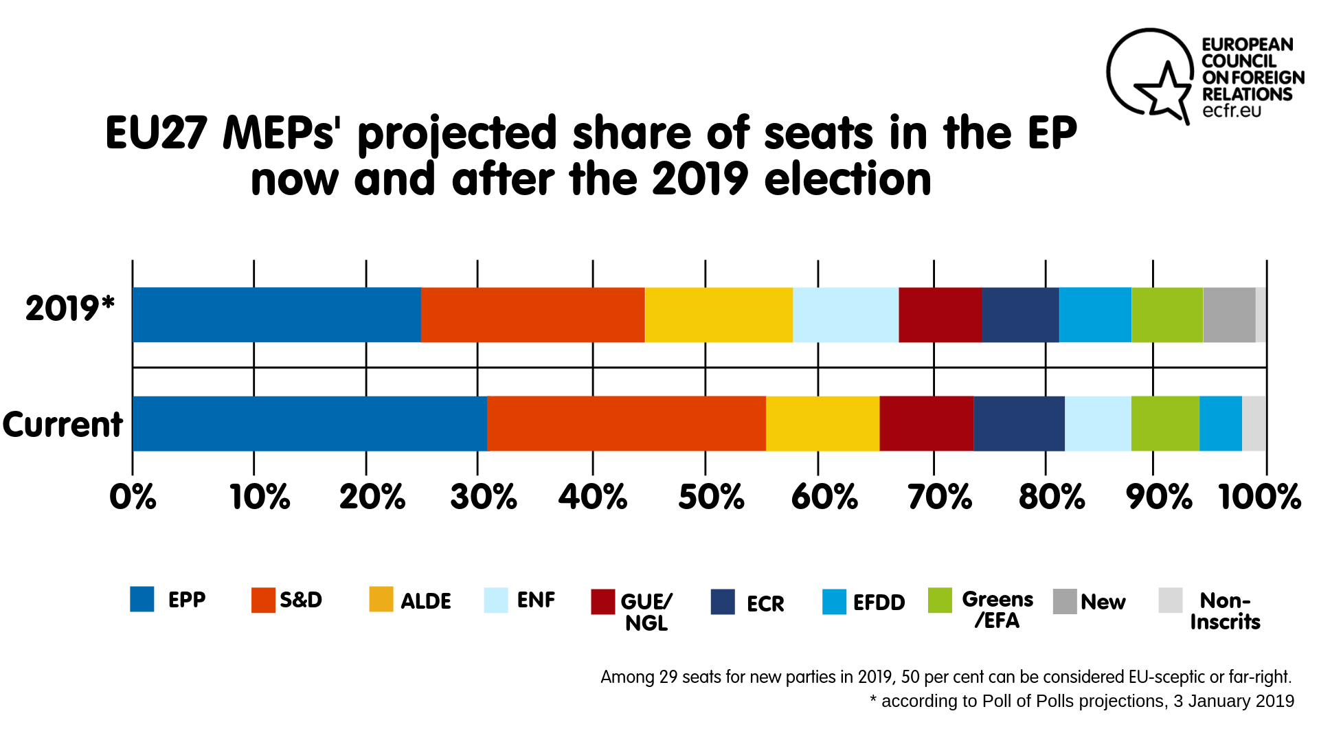 EU27 projection EP elections 2019