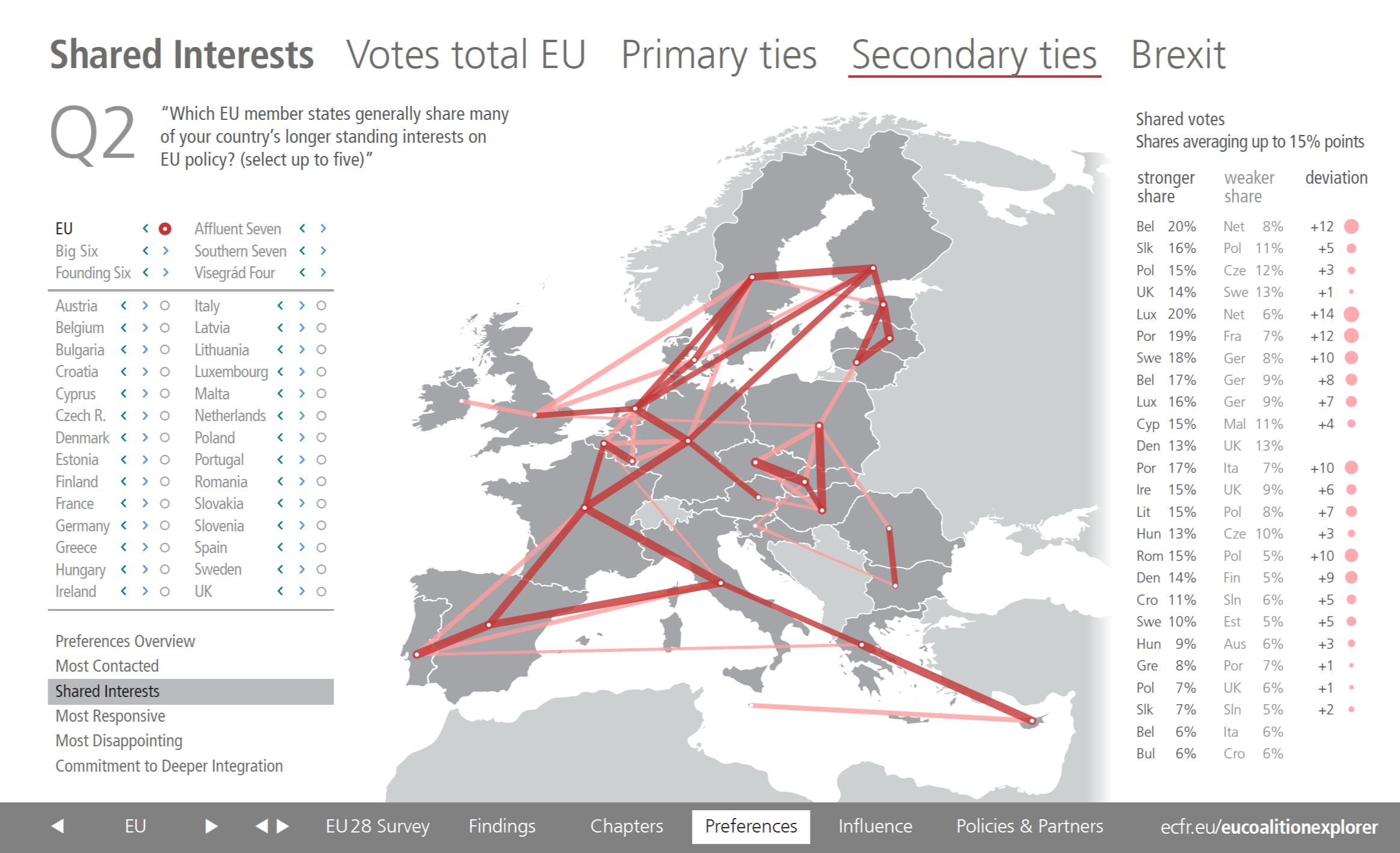 EU Coalition Explorer Shared Interest