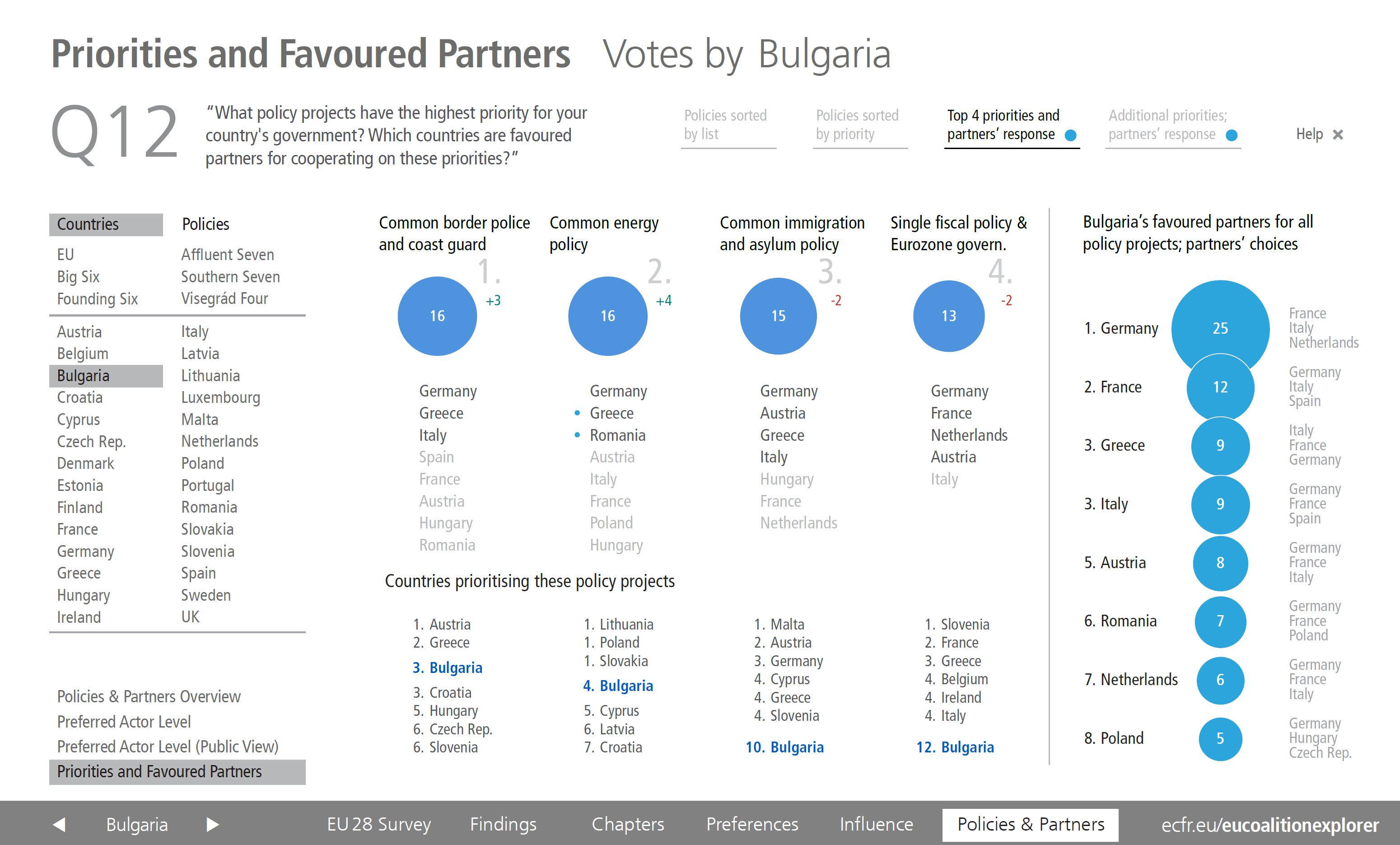 EU Coalition Explorer Priorities and Partner