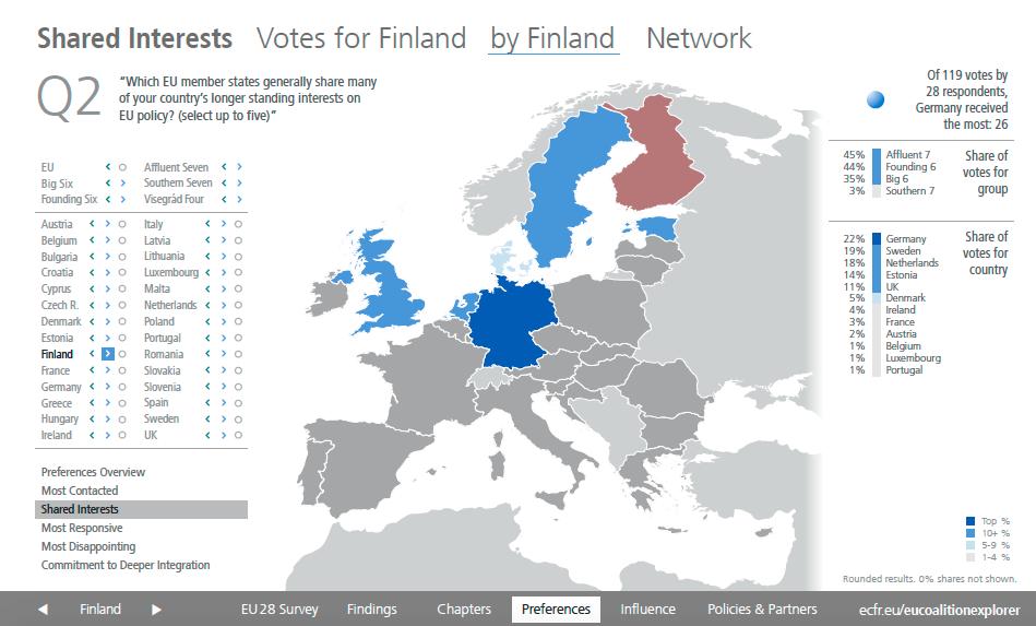 Shared Interest Finland EU28 Survey