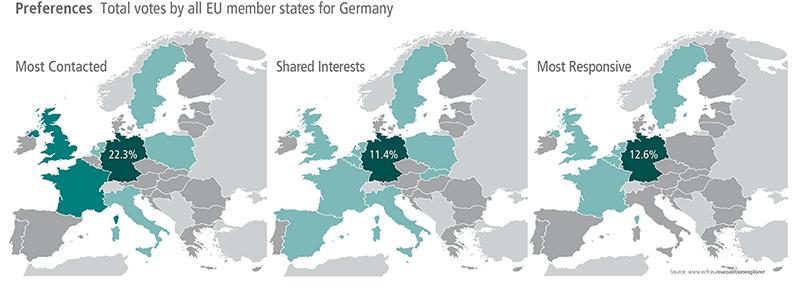 Preferences EU28