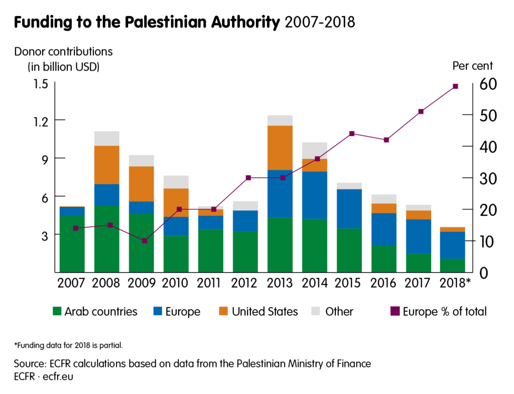 Funding to the Palestinian Authority between 2007 and 2018. The share of European contributions has grown from around 10% in 2009 to around 60% by 2018.