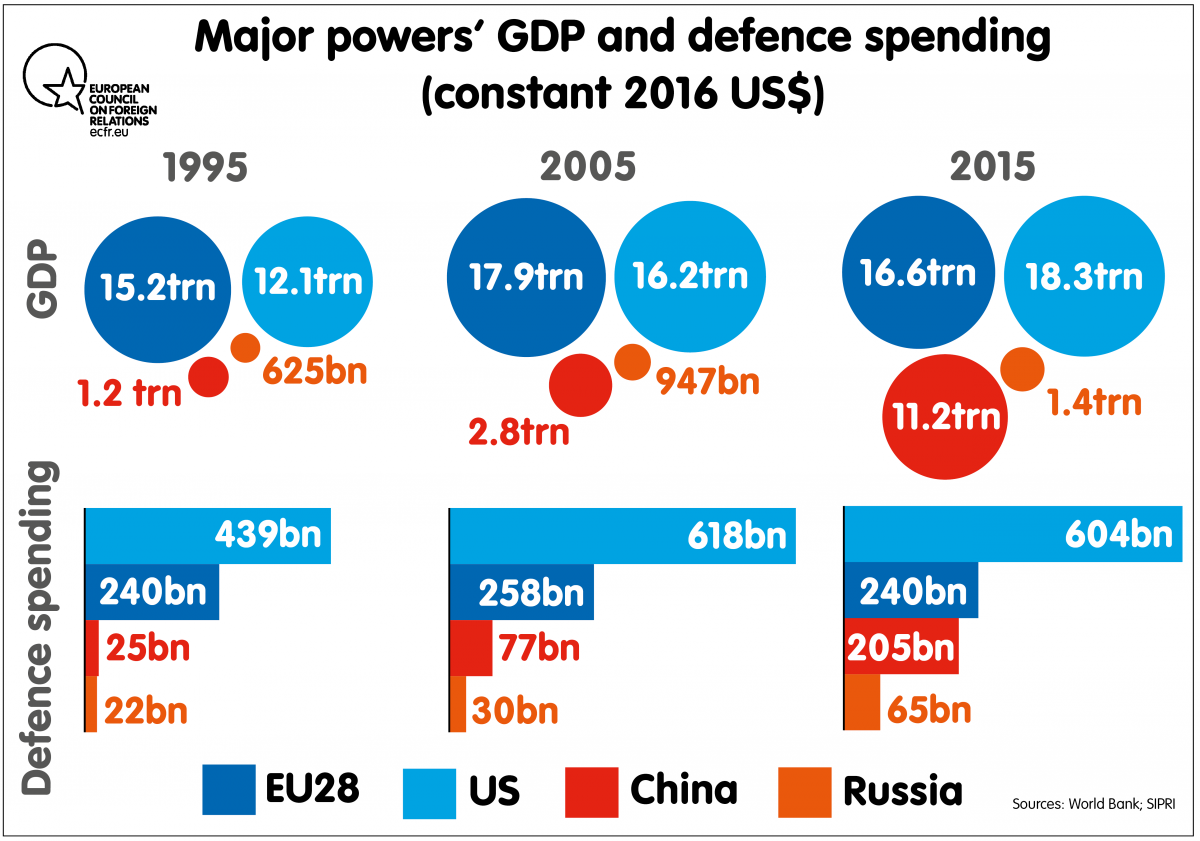 Major powers GDP and defence spending (constant 2016 US$)
