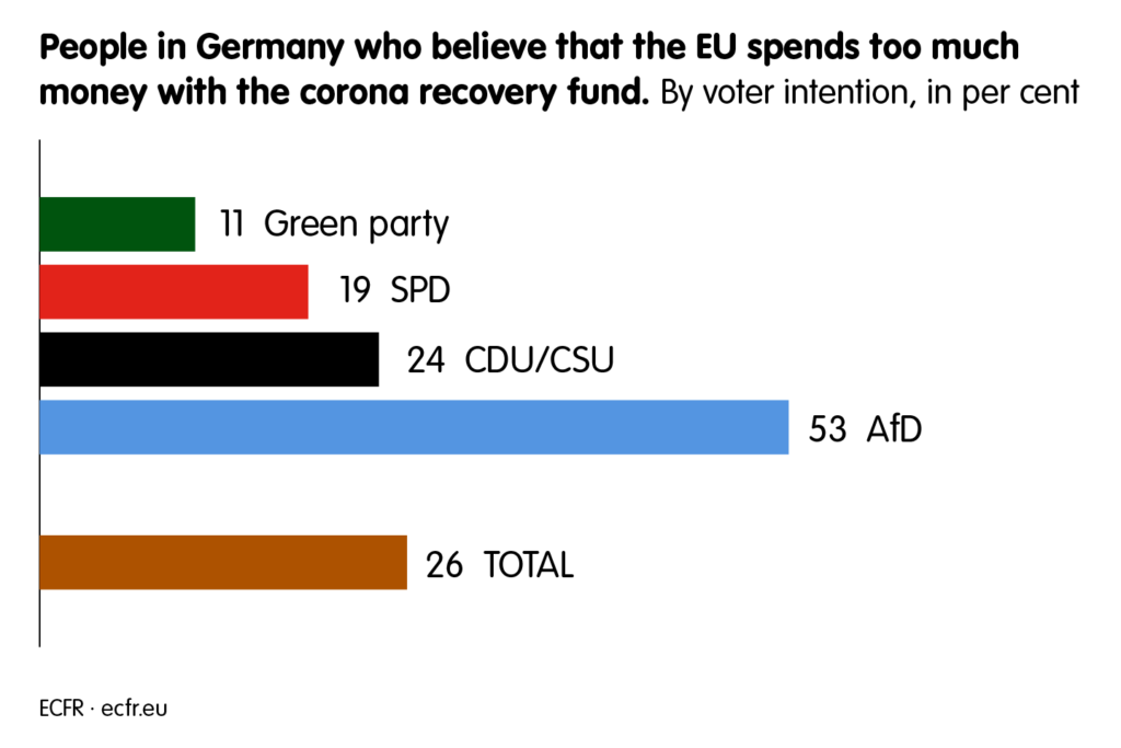 53 per cent of AfD voters believe that the Eu spends too much money with the corona recovery fund. Voters of other parties do not agree to a high percentage.