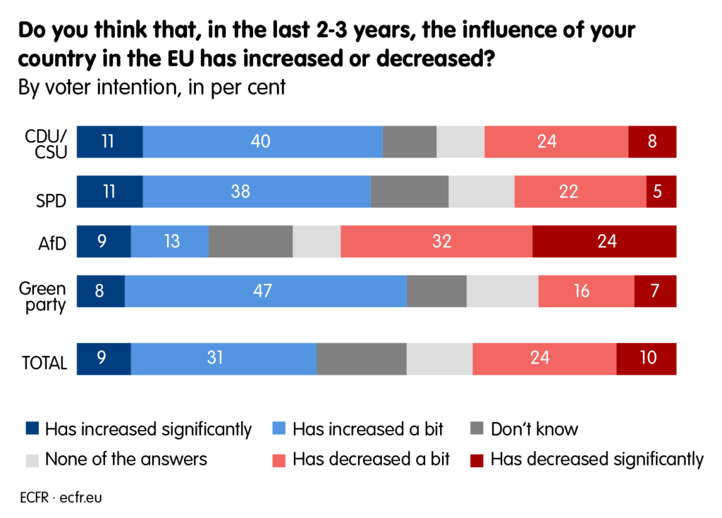 Most of German voters across all parties believe that Germany's influence grew over the last 2-3 years. Only AfD voters think that the country's influence mostly desccreased.