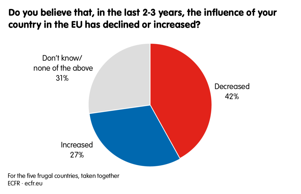 Do you believe that, in the last 2-3 years, the influence of your country in the EU has declined or increased?