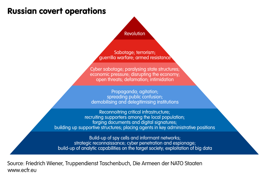 Pyramid of Russian covert operations