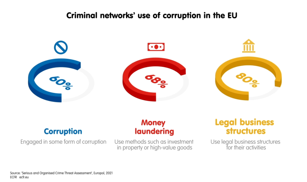 Criminal networks' use of corruption in the EU