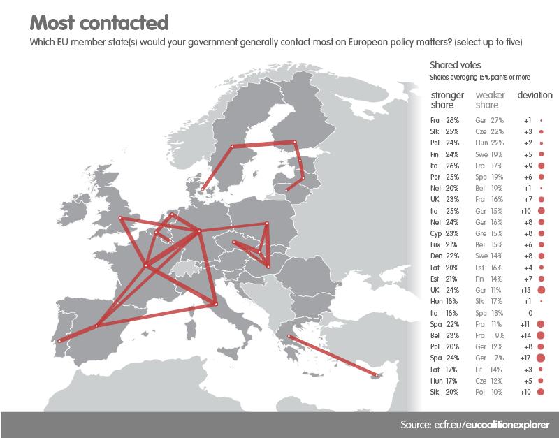 ECFR EU coalition explorer - Most contacted