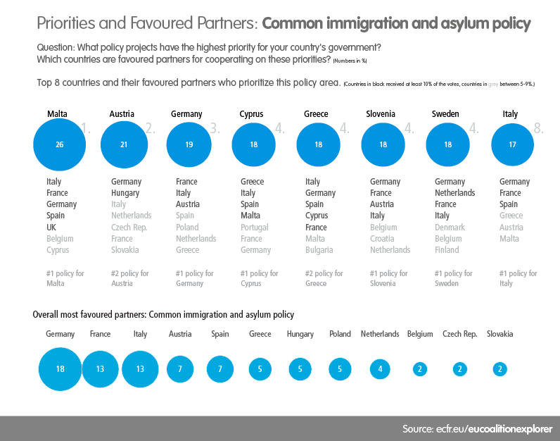 EU coalition explorer - Common immigration and asylum policy