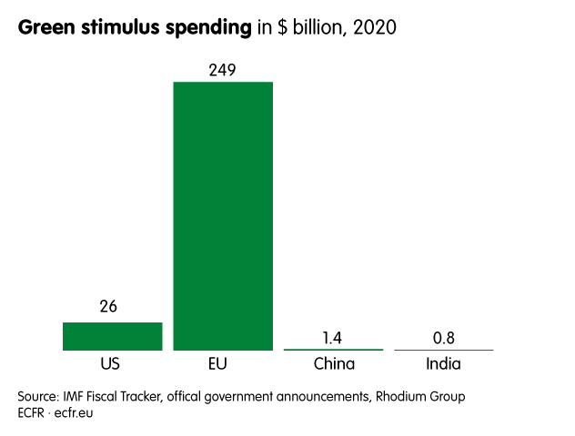 Green stimulus spending in $ billion, 2020 in the US, the EU, China and India. The EU leads with 249 billion. The US spent only 26 billion, China 1.4 and India 0.8.