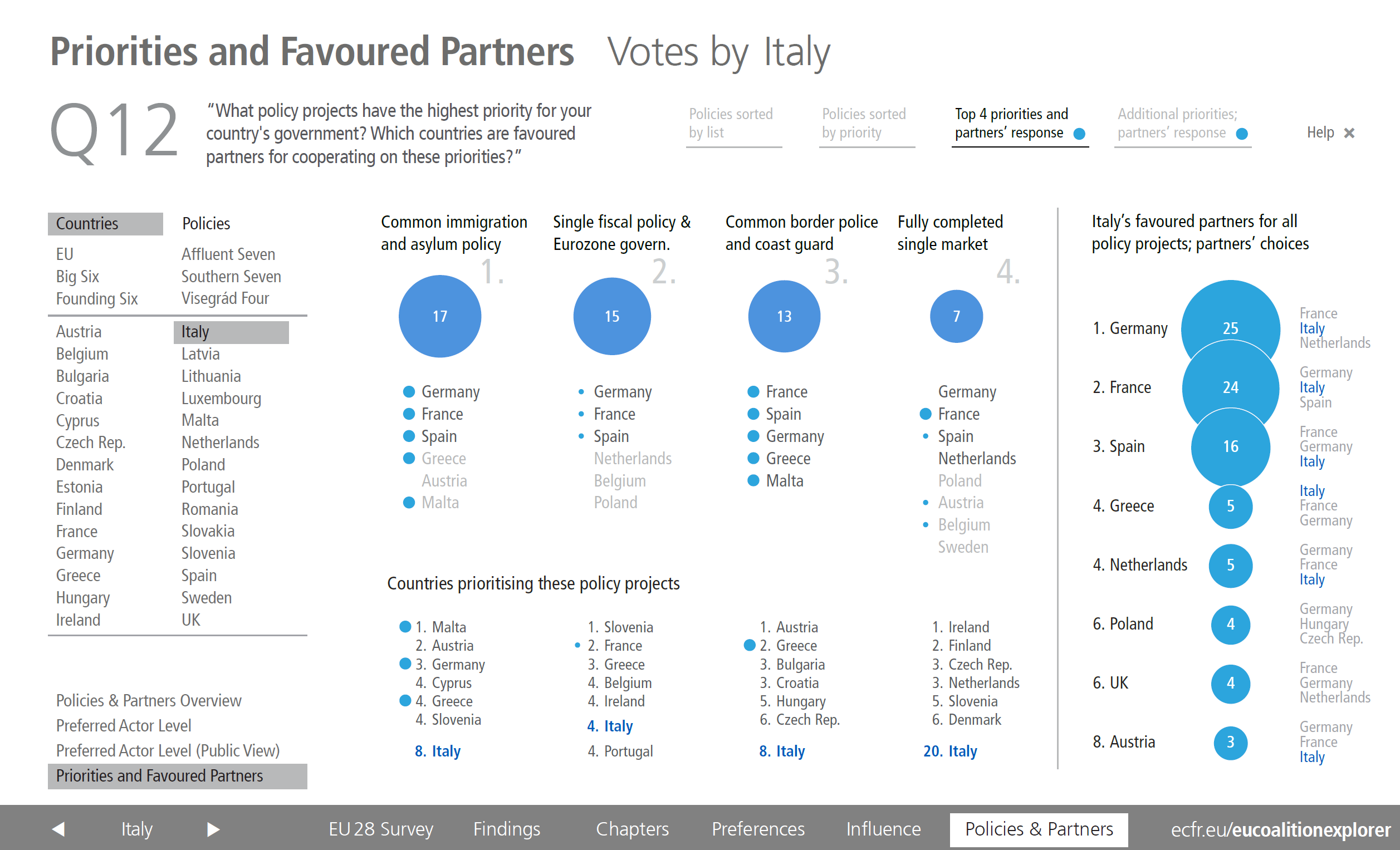 Italy priorities and partners