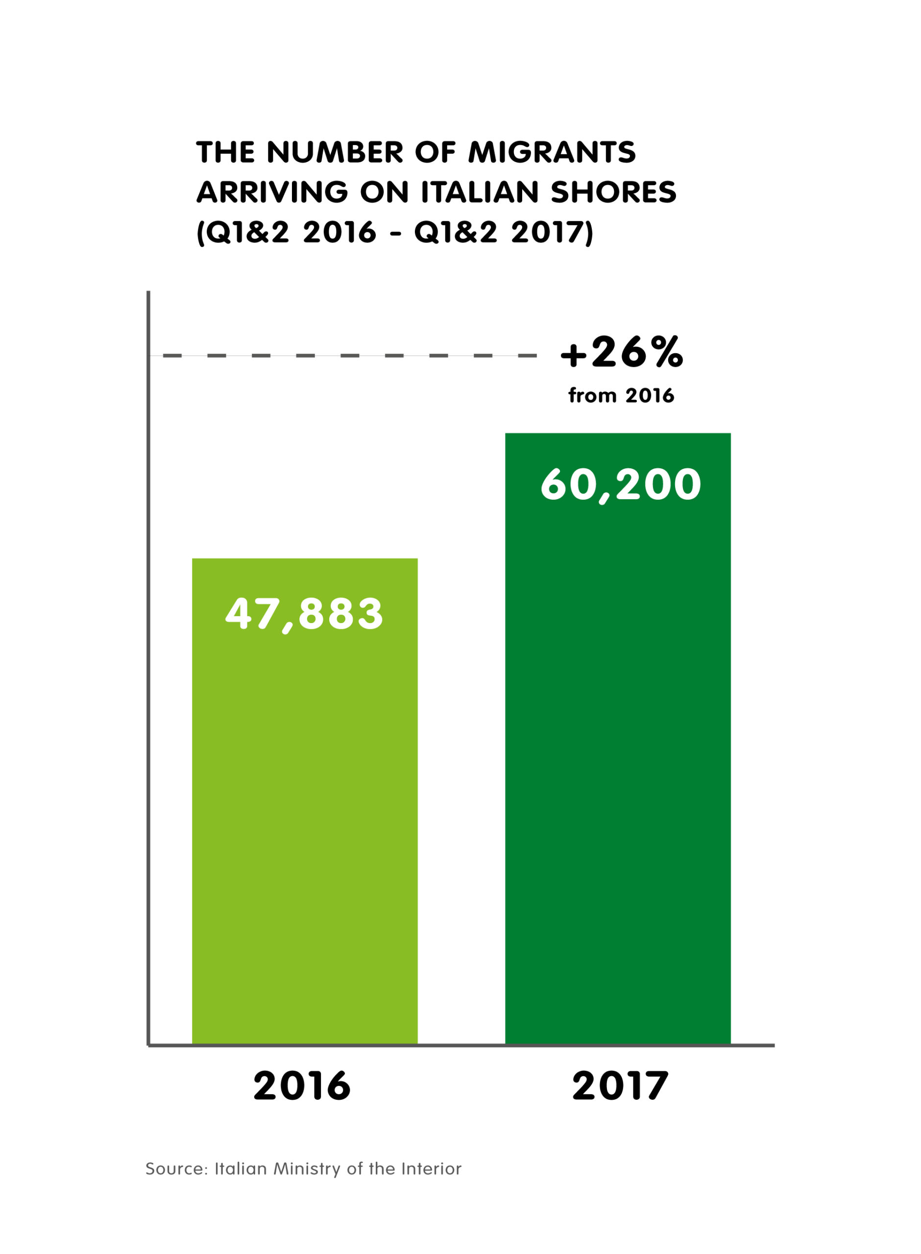 Number of Migrants Arriving on Italian Shores 2016-2017, 26% increase, Infographic.