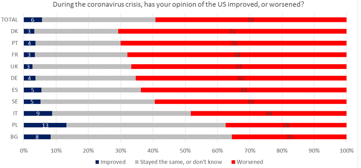During the coronavirus crisis, has your opinion of the US improved or worsened?