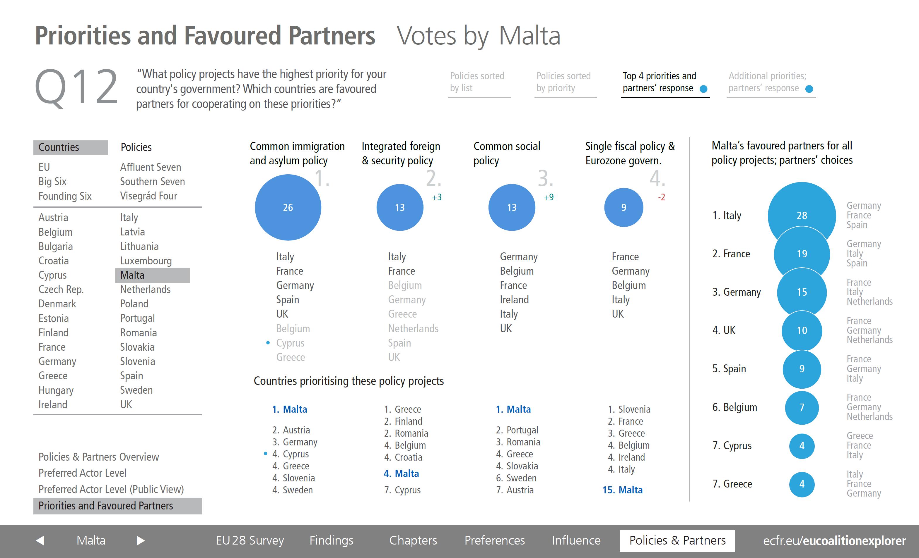 Malta Priorities and Partners ECFR