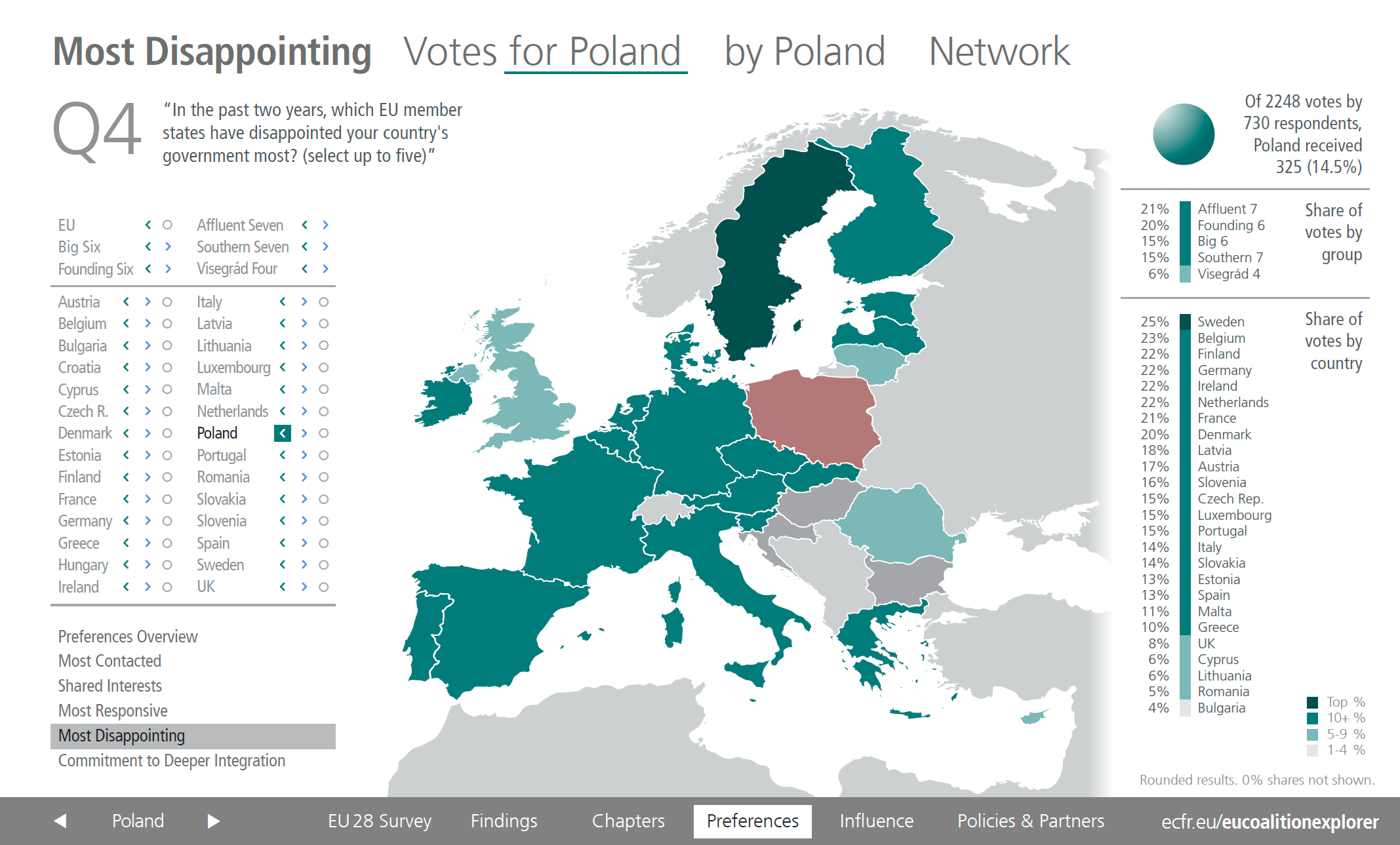 Most Disappointing - votes for Poland