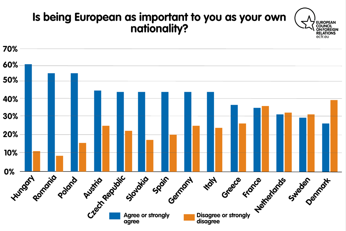 Being European is at least as important to me as being of my own nationality