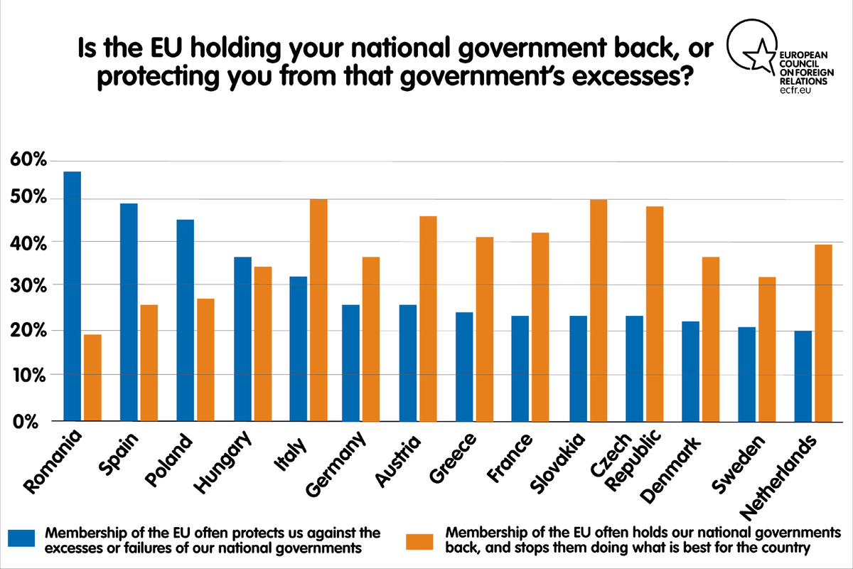 Is the EU holding your national government back, or preventing you from that government's excesses?